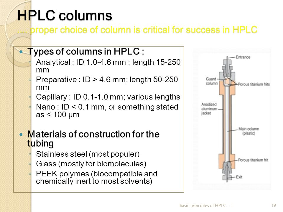 HPLC columns.... proper choice of column is critical for success in HPLC Types of columns in HPLC : ◦ Analytical : ID 1.0-4.6 mm ; length 15-250 mm ◦