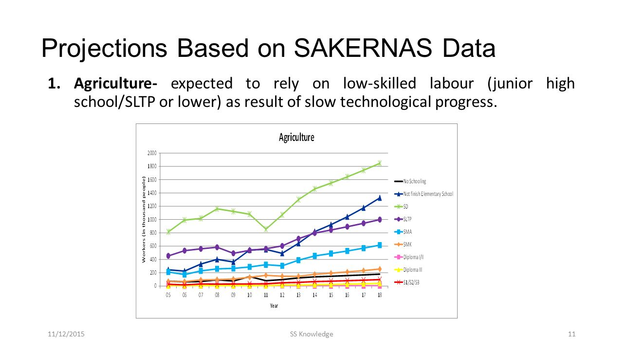 Projections Based on SAKERNAS Data 1.Agriculture- expected to rely on low-skilled labour (junior high school/SLTP or lower) as result of slow technological progress.