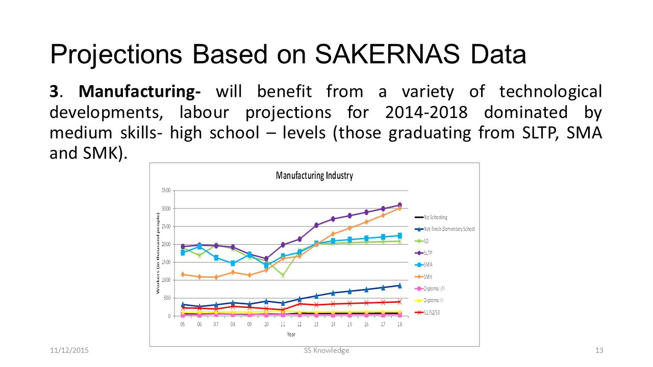 Projections Based on SAKERNAS Data 3. Manufacturing- will benefit from a variety of technological developments, labour projections for 2014-2018 domin