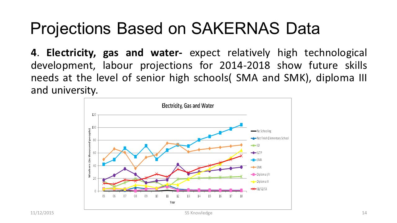 Projections Based on SAKERNAS Data 4. Electricity, gas and water- expect relatively high technological development, labour projections for 2014-2018 s