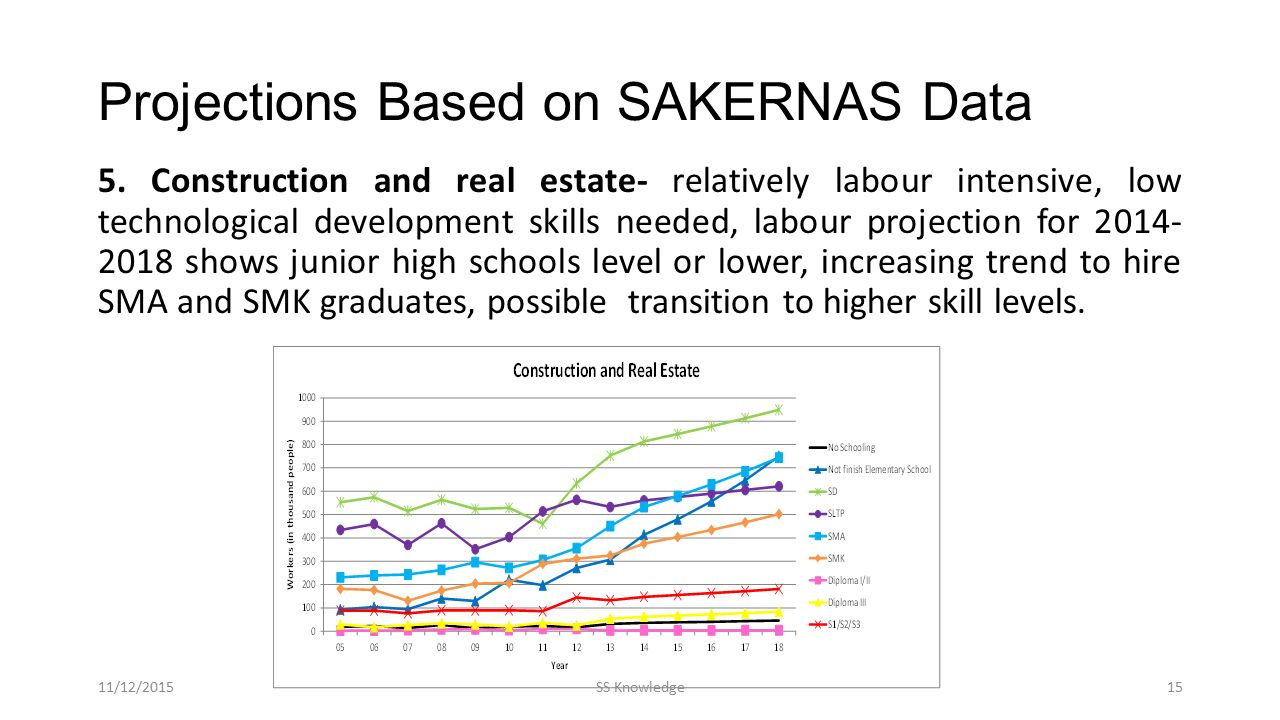 Projections Based on SAKERNAS Data 5.