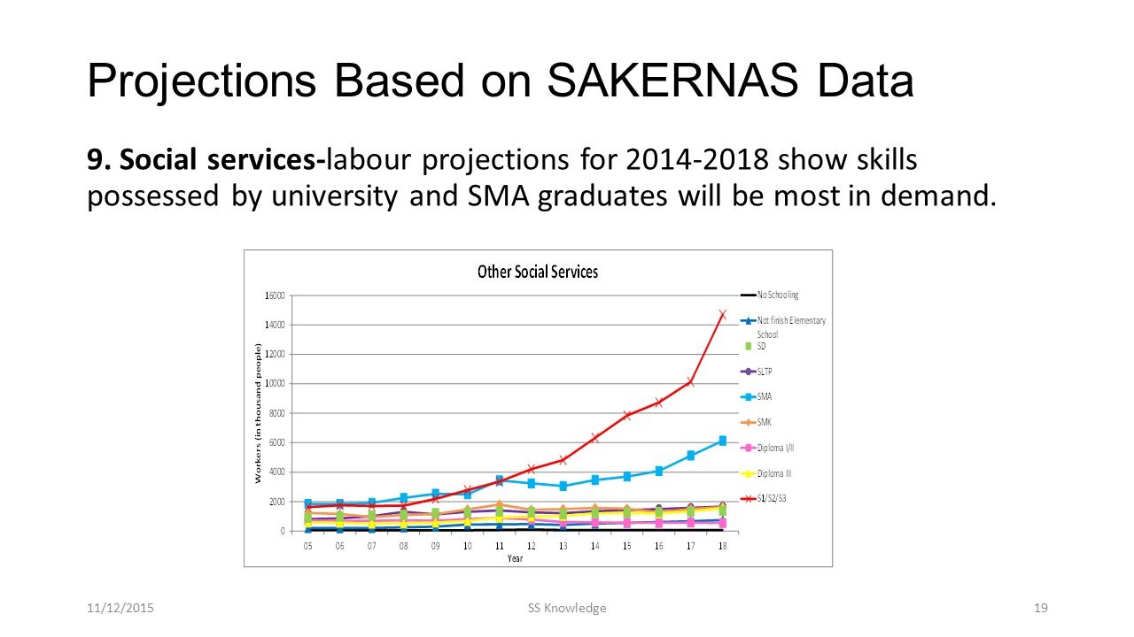 Projections Based on SAKERNAS Data 9. Social services-labour projections for 2014-2018 show skills possessed by university and SMA graduates will be m