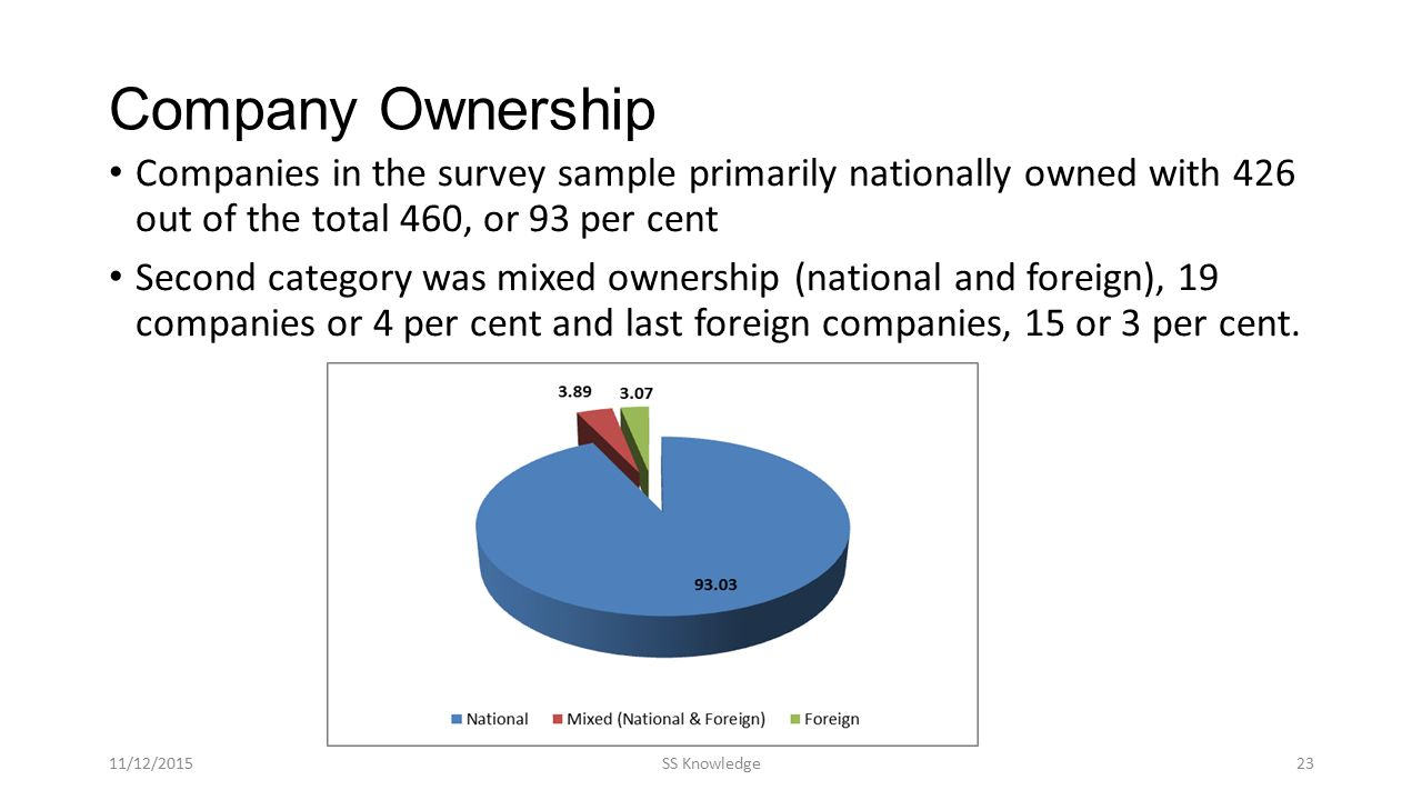 Company Ownership Companies in the survey sample primarily nationally owned with 426 out of the total 460, or 93 per cent Second category was mixed ow