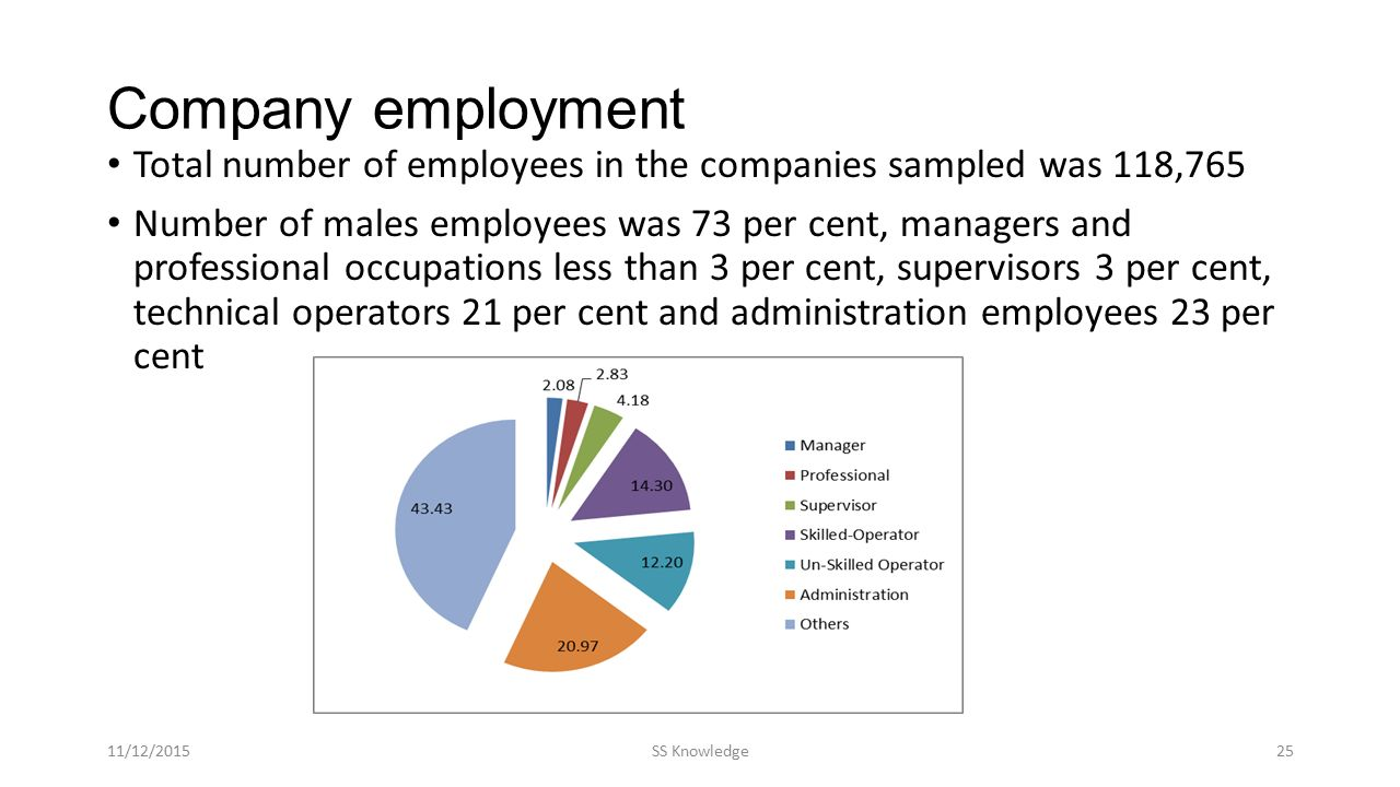 Company employment Total number of employees in the companies sampled was 118,765 Number of males employees was 73 per cent, managers and professional occupations less than 3 per cent, supervisors 3 per cent, technical operators 21 per cent and administration employees 23 per cent 11/12/2015SS Knowledge25