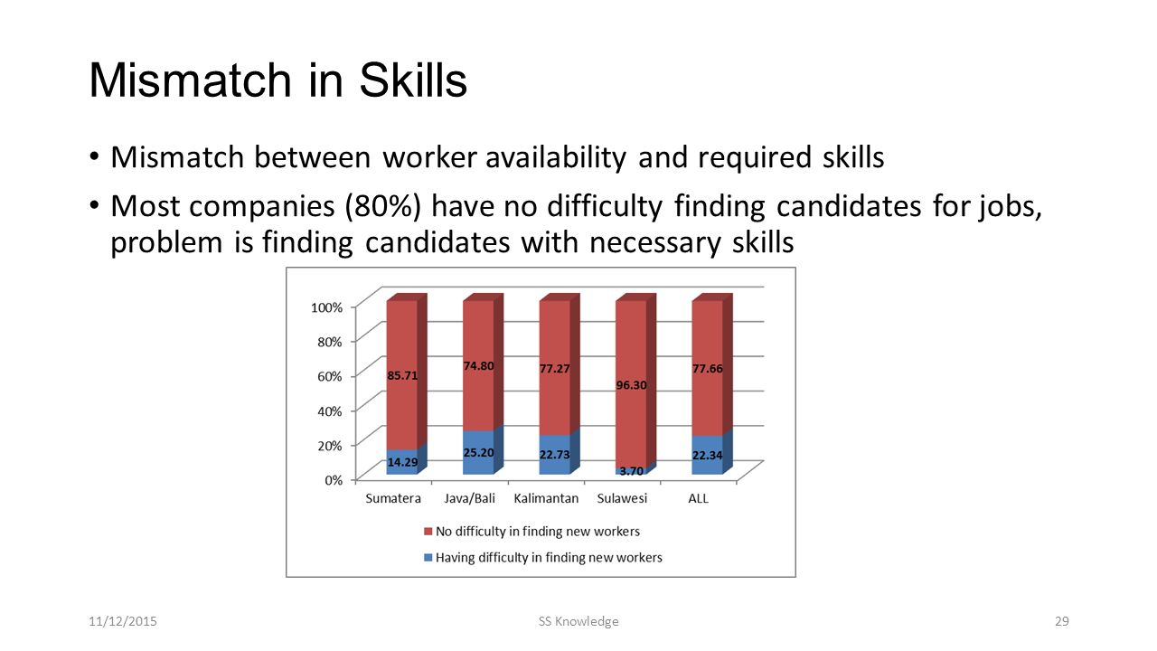 Mismatch in Skills Mismatch between worker availability and required skills Most companies (80%) have no difficulty finding candidates for jobs, probl