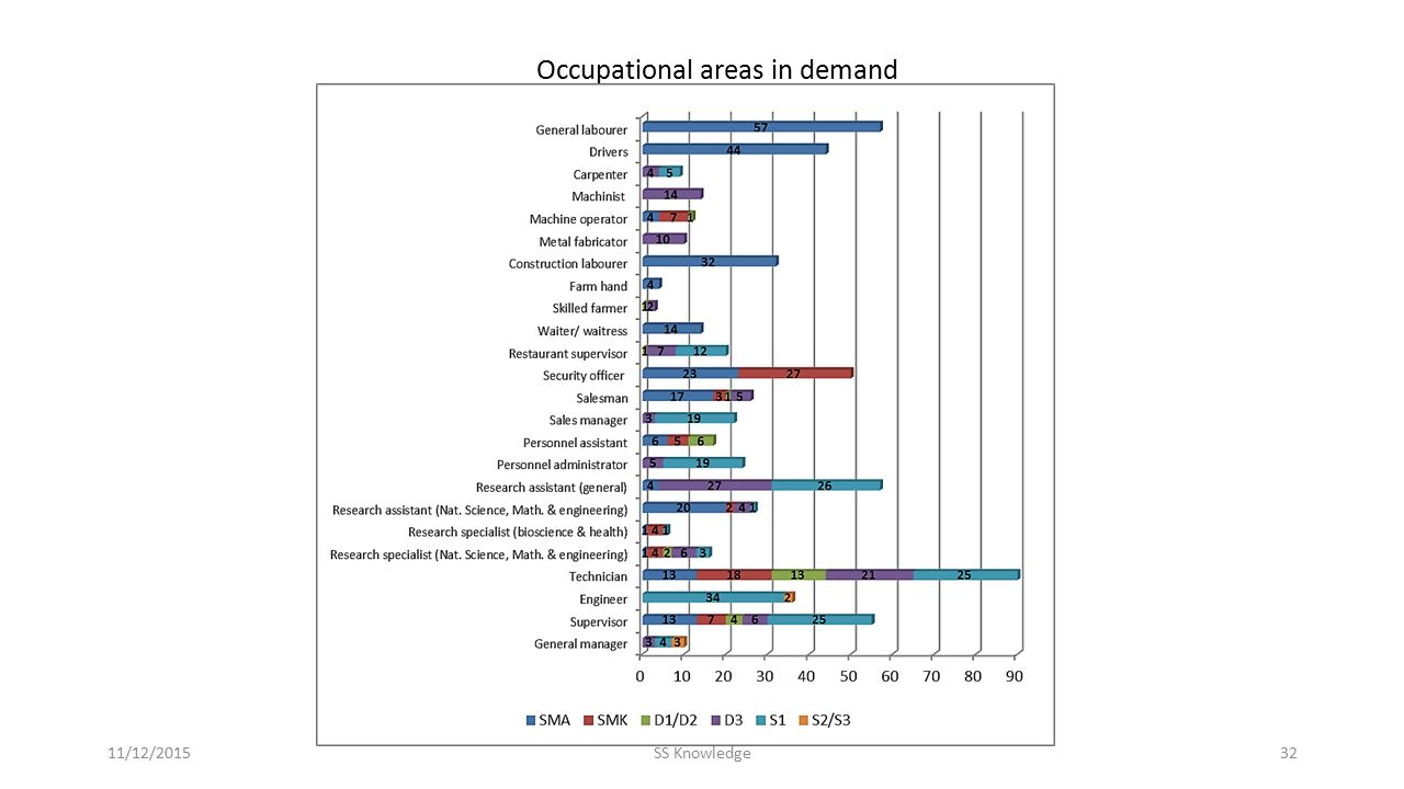 Occupational areas in demand 11/12/2015SS Knowledge32