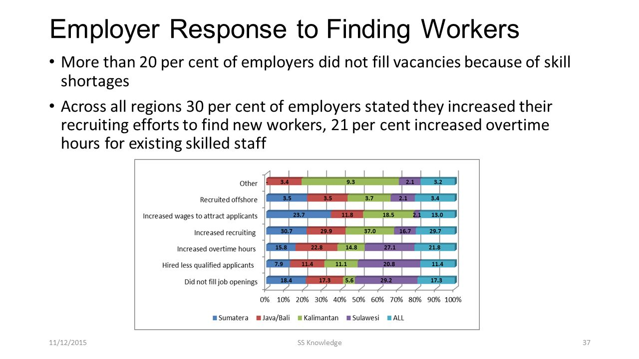 More than 20 per cent of employers did not fill vacancies because of skill shortages Across all regions 30 per cent of employers stated they increased their recruiting efforts to find new workers, 21 per cent increased overtime hours for existing skilled staff Employer Response to Finding Workers 11/12/2015SS Knowledge37