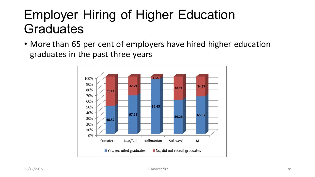 Employer Hiring of Higher Education Graduates More than 65 per cent of employers have hired higher education graduates in the past three years 11/12/2