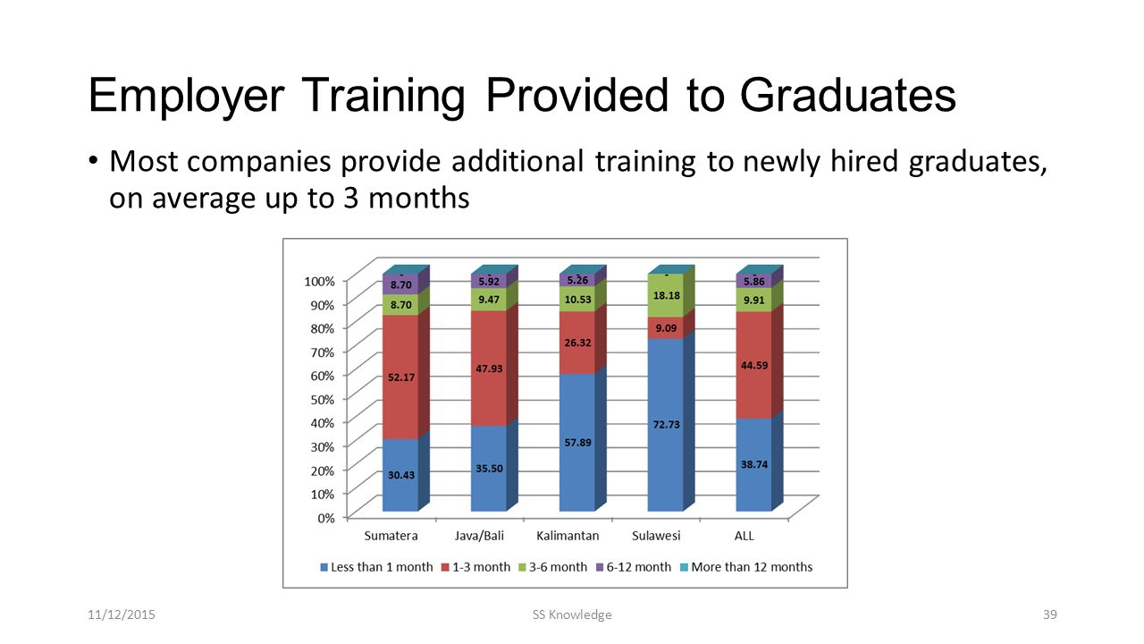 Employer Training Provided to Graduates Most companies provide additional training to newly hired graduates, on average up to 3 months 11/12/2015SS Kn