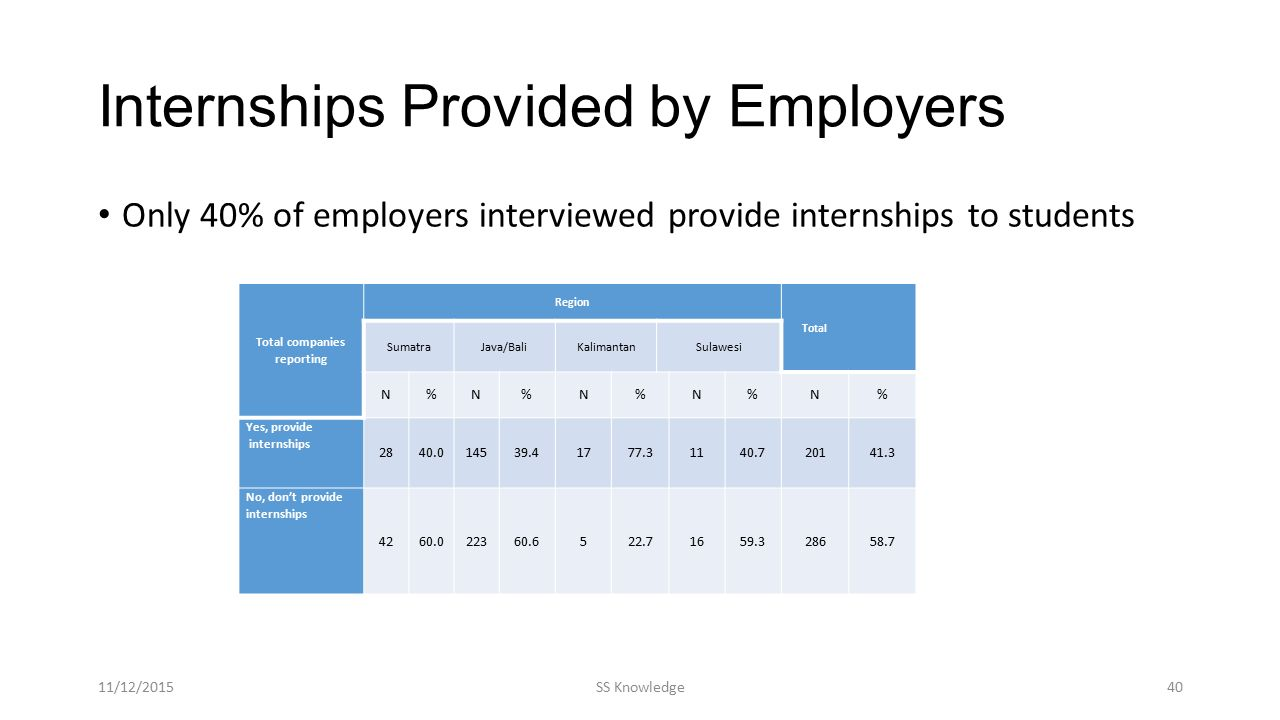 Internships Provided by Employers Only 40% of employers interviewed provide internships to students Total companies reporting Region Total SumatraJava