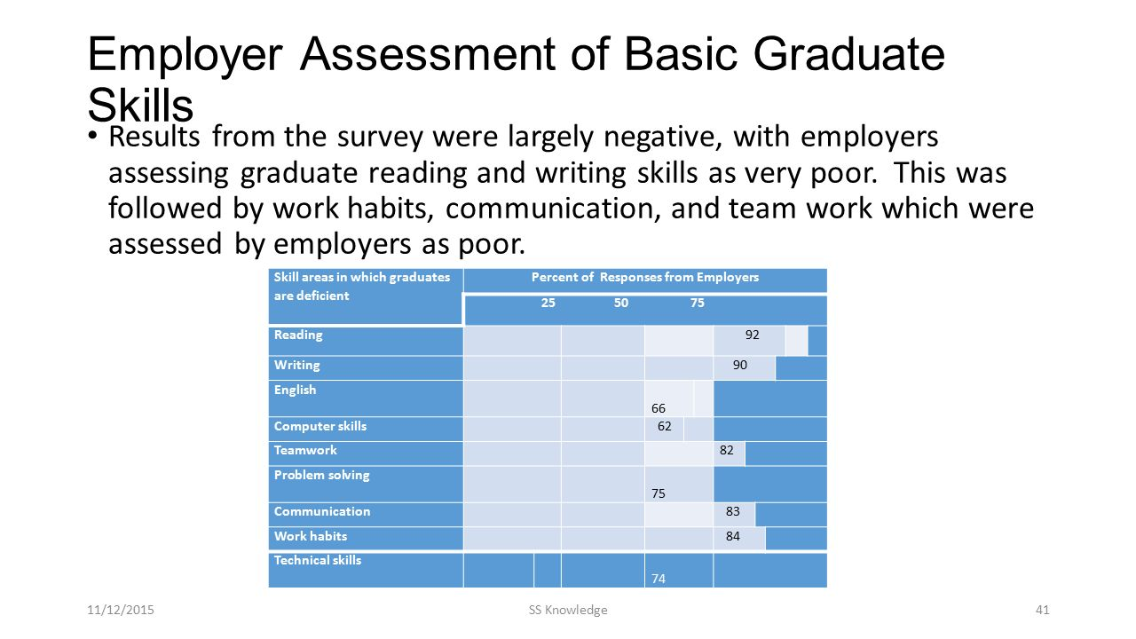 Employer Assessment of Basic Graduate Skills Results from the survey were largely negative, with employers assessing graduate reading and writing skills as very poor.