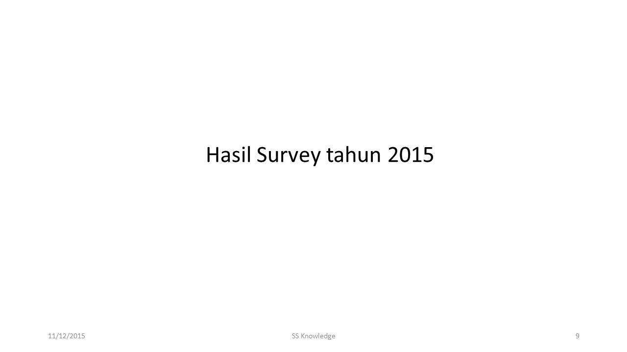 11/12/2015SS Knowledge9 Hasil Survey tahun 2015