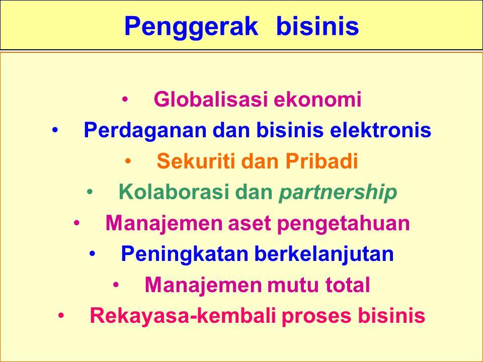 Tunggal M. Penggerak bisinis Globalisasi ekonomi Perdaganan dan bisinis elektronis Sekuriti dan Pribadi Kolaborasi dan partnership Manajemen aset peng