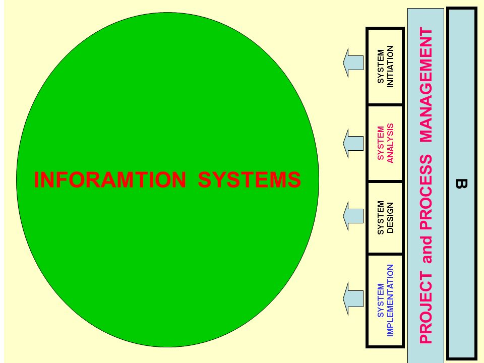 Tunggal M.. B SYSTEM INITIATION SYSTEM ANALYSIS SYSTEM DESIGN SYSTEM IMPLEMENTATION PROJECT and PROCESS MANAGEMENT INFORAMTION SYSTEMS