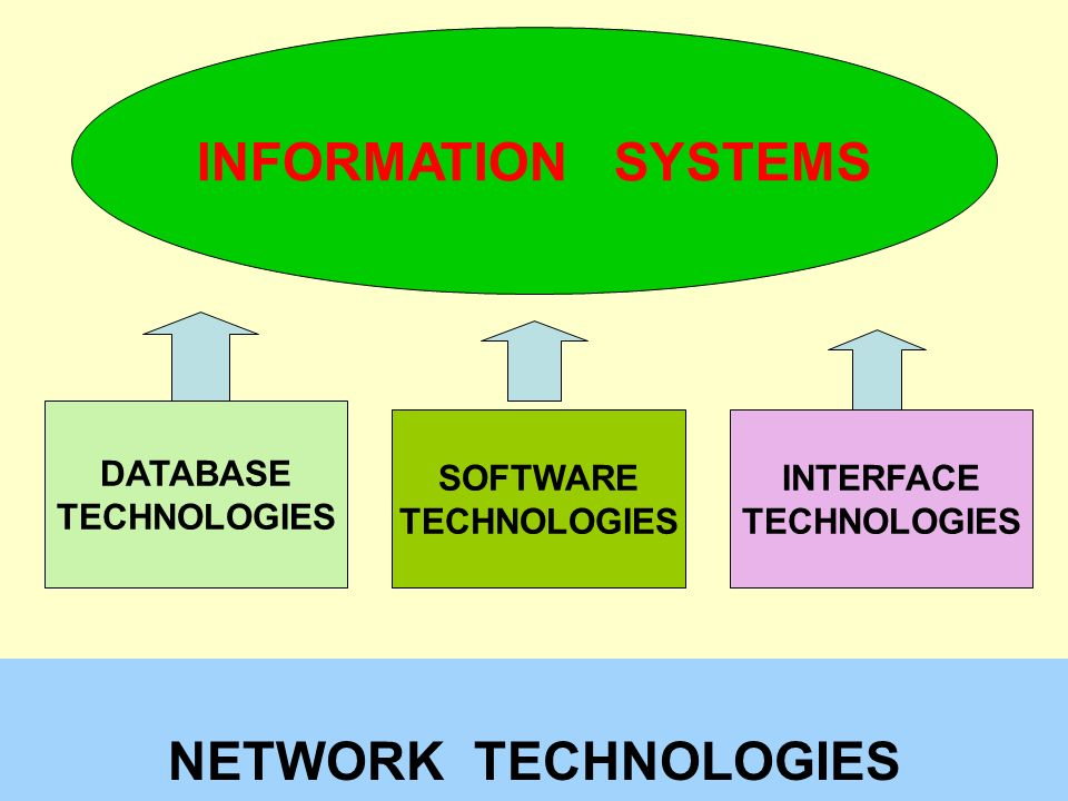Tunggal M.. NETWORK TECHNOLOGIES DATABASE TECHNOLOGIES SOFTWARE TECHNOLOGIES INTERFACE TECHNOLOGIES INFORMATION SYSTEMS