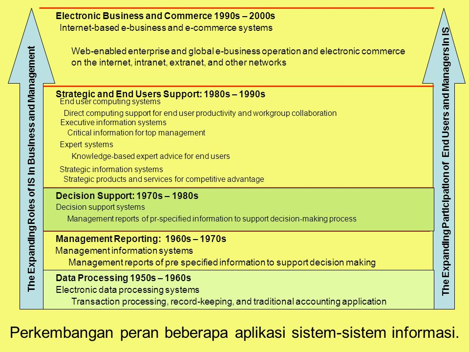 Tunggal M. Perkembangan peran beberapa aplikasi sistem-sistem informasi. The Expanding Roles of IS in Business and Management The Expanding Participat