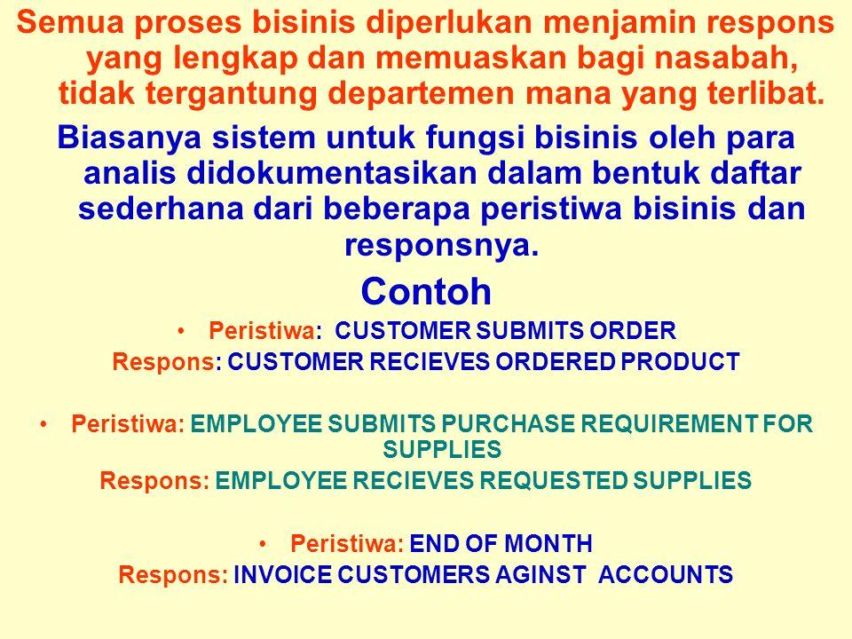 Tunggal M. Semua proses bisinis diperlukan menjamin respons yang lengkap dan memuaskan bagi nasabah, tidak tergantung departemen mana yang terlibat. B