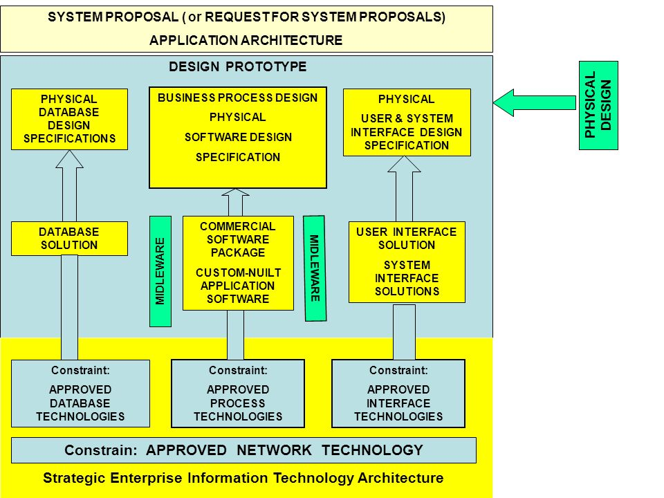 Tunggal M. SYSTEM PROPOSAL ( or REQUEST FOR SYSTEM PROPOSALS) APPLICATION ARCHITECTURE PHYSICAL DATABASE DESIGN SPECIFICATIONS BUSINESS PROCESS DESIGN