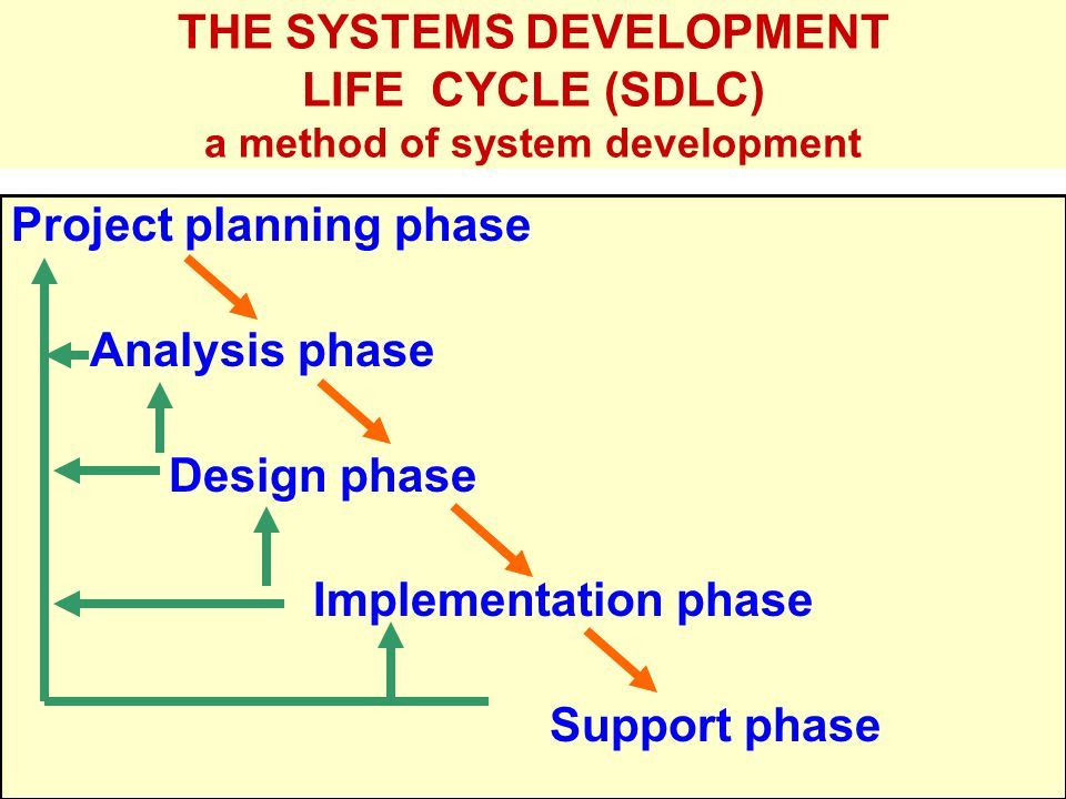 Tunggal M. THE SYSTEMS DEVELOPMENT LIFE CYCLE (SDLC) a method of system development Project planning phase Analysis phase Design phase Implementation