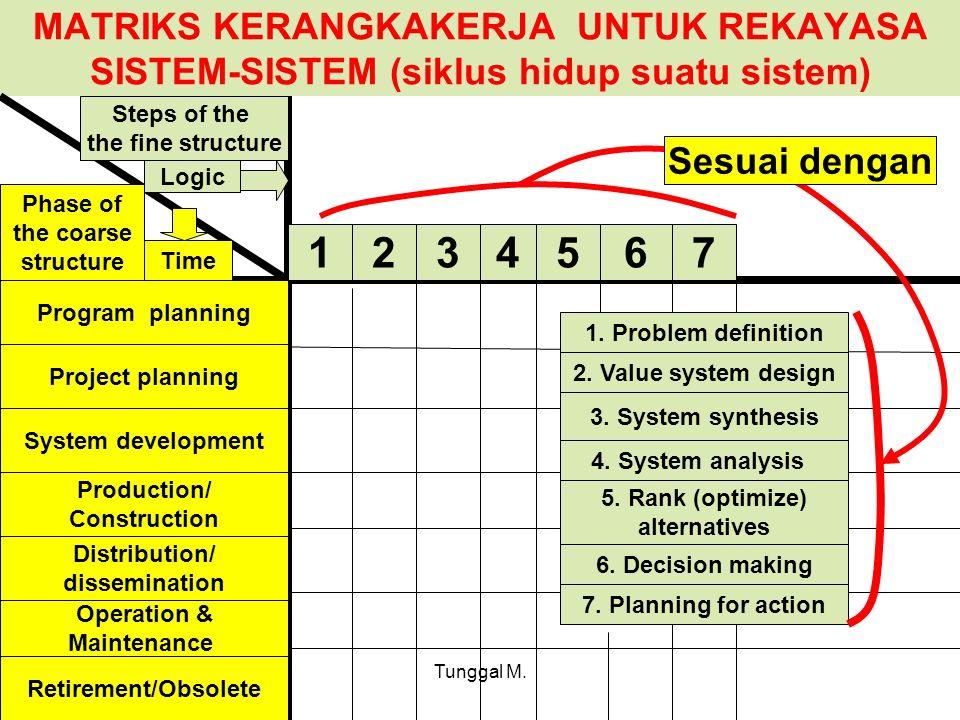 Tunggal M. MATRIKS KERANGKAKERJA UNTUK REKAYASA SISTEM-SISTEM (siklus hidup suatu sistem) Program planning Project planning System development Product