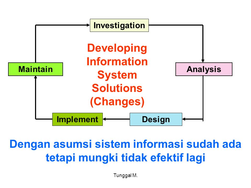 Tunggal M. Investigation Analysis DesignImplement Maintain Developing Information System Solutions (Changes) Dengan asumsi sistem informasi sudah ada