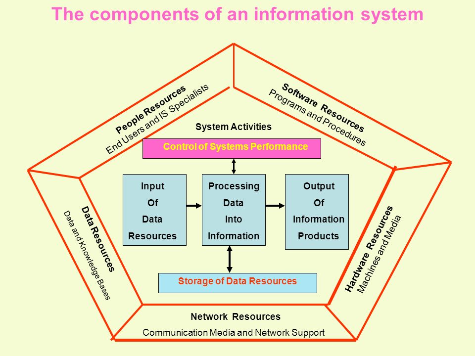 Tunggal M. The components of an information system People Resources End Users and IS Specialists Software Resources Programs and Procedures Hardware R