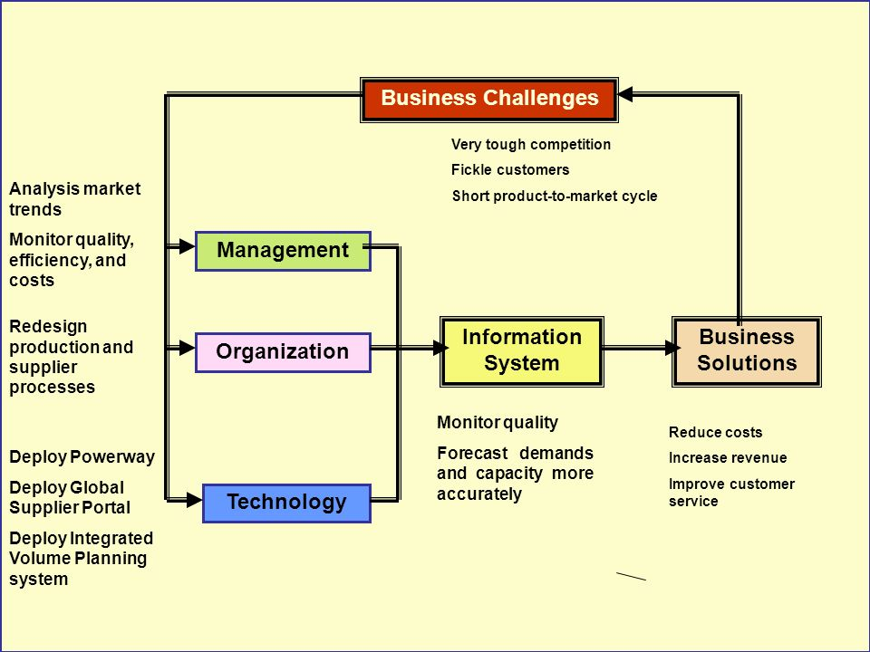 Tunggal M.Enterprise Application Integration.