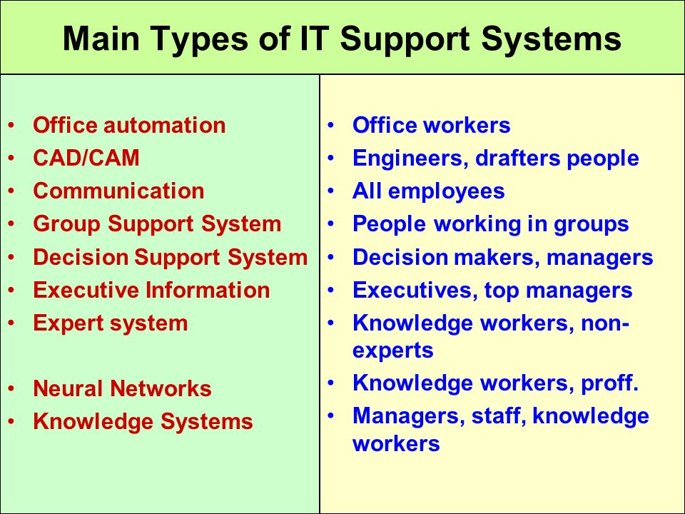 Tunggal M. Main Types of IT Support Systems Office automation CAD/CAM Communication Group Support System Decision Support System Executive Information
