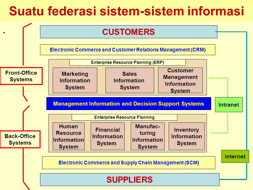 Tunggal M. Suatu federasi sistem-sistem informasi. CUSTOMERS SUPPLIERS Electronic Commerce and Supply Chain Management (SCM) Electronic Commerce and C