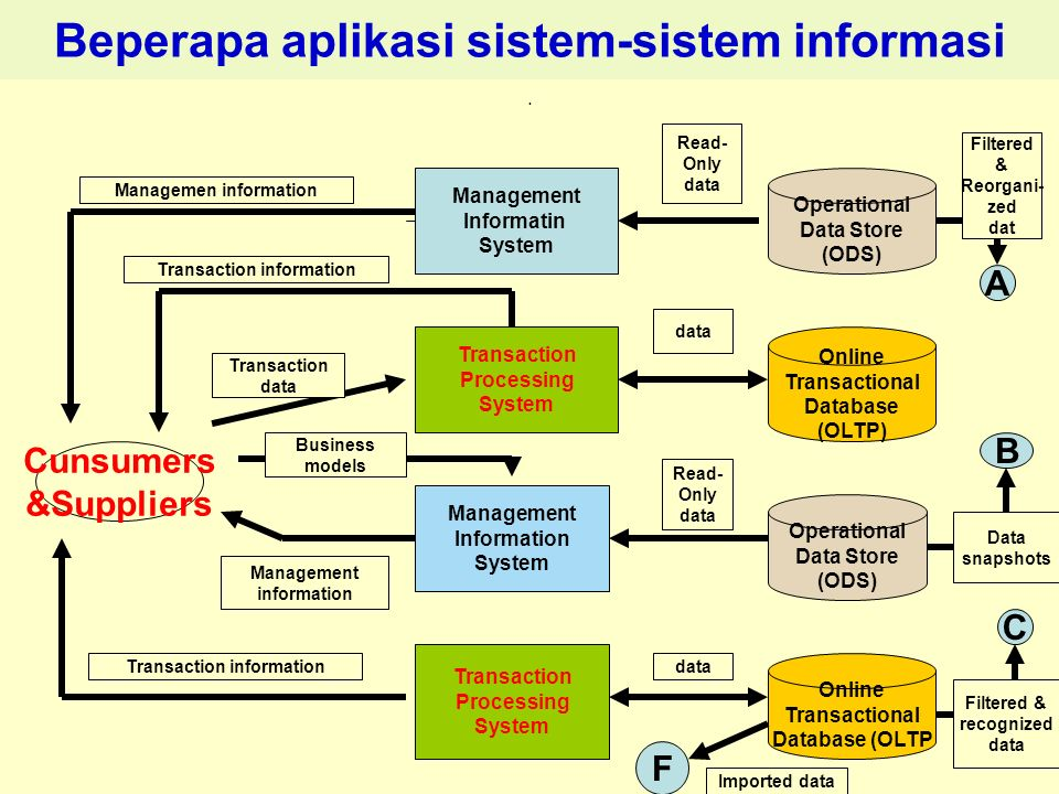 Tunggal M. Beperapa aplikasi sistem-sistem informasi. Cunsumers &Suppliers Management Informatin System Transaction Processing System Management Infor