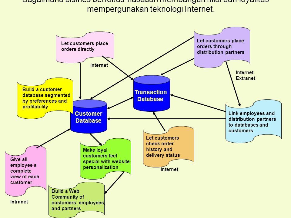Tunggal M. Bagaimana bisines berfokus-nasabah membangun nilai dan loyalitas mempergunakan teknologi Internet. Give all employee a complete view of eac