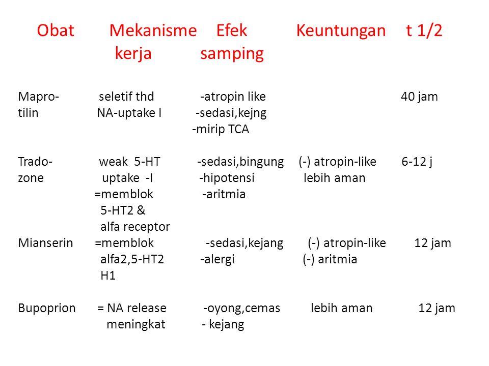 Obat Mekanisme Efek Keuntungan t 1/2 kerja samping Mapro- seletif thd -atropin like 40 jam tilin NA-uptake I -sedasi,kejng -mirip TCA Trado- weak 5-HT