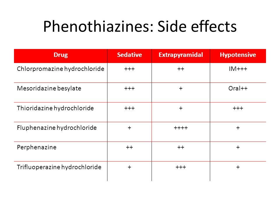 Phenothiazines: Side effects DrugSedativeExtrapyramidalHypotensive Chlorpromazine hydrochloride+++++IM+++ Mesoridazine besylate++++Oral++ Thioridazine