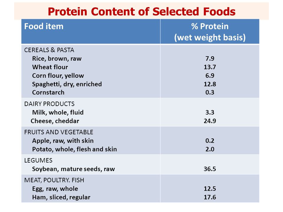 Protein Content of Selected Foods Food item% Protein (wet weight basis) CEREALS & PASTA Rice, brown, raw Wheat flour Corn flour, yellow Spaghetti, dry