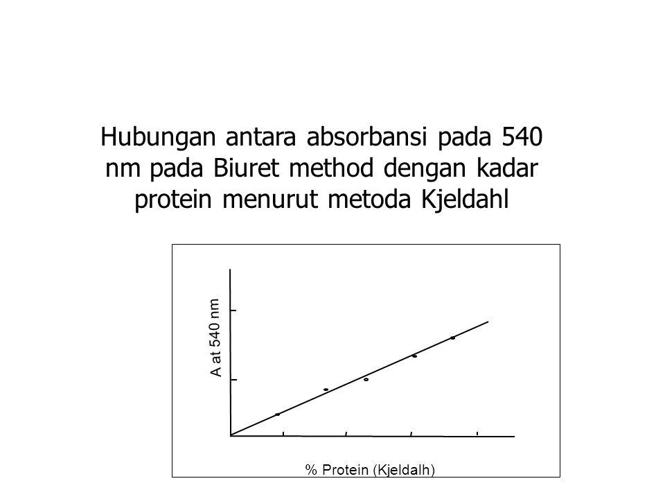 Hubungan antara absorbansi pada 540 nm pada Biuret method dengan kadar protein menurut metoda Kjeldahl A at 540 nm % Protein (Kjeldalh)