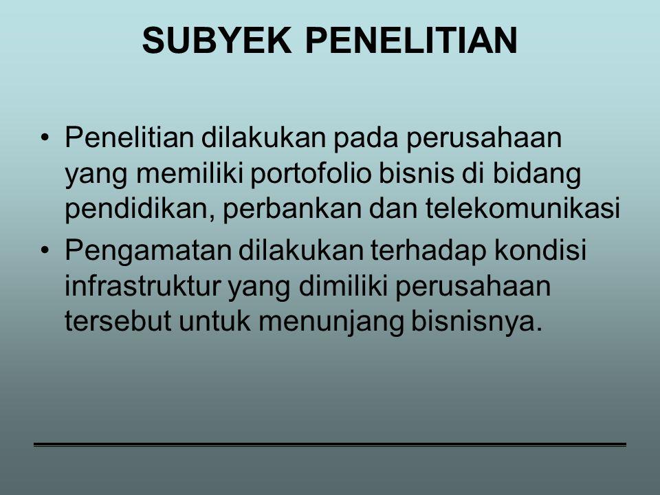 SUBYEK PENELITIAN Penelitian dilakukan pada perusahaan yang memiliki portofolio bisnis di bidang pendidikan, perbankan dan telekomunikasi Pengamatan d