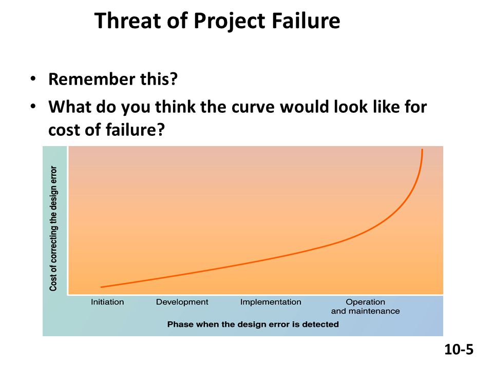 Threat of Project Failure Remember this.