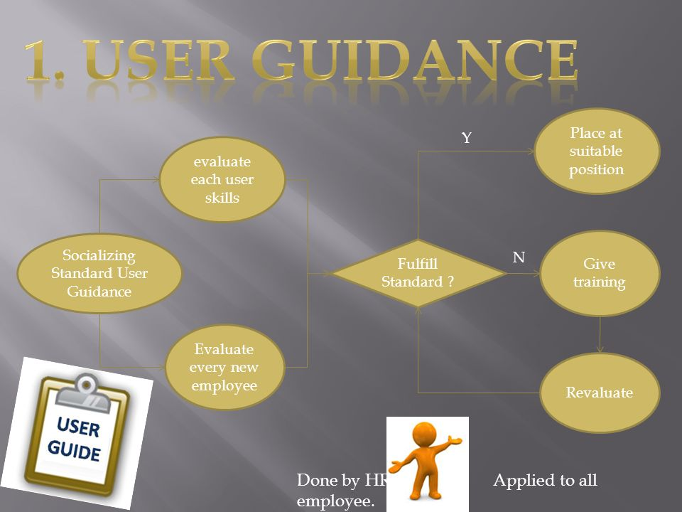 evaluate each user skills Fulfill Standard .