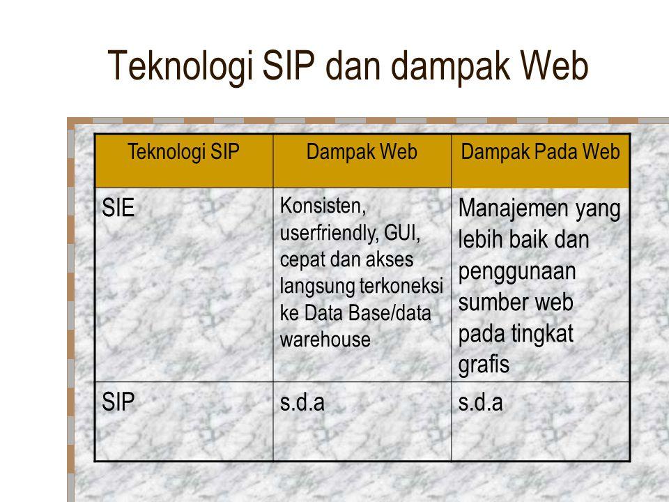 Teknologi SIP dan dampak Web Teknologi SIPDampak WebDampak Pada Web SIE Konsisten, userfriendly, GUI, cepat dan akses langsung terkoneksi ke Data Base/data warehouse Manajemen yang lebih baik dan penggunaan sumber web pada tingkat grafis SIPs.d.a