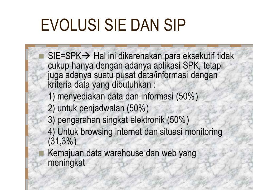 EVOLUSI SIE DAN SIP SIE=SPK  Hal ini dikarenakan para eksekutif tidak cukup hanya dengan adanya aplikasi SPK, tetapi juga adanya suatu pusat data/informasi dengan kriteria data yang dibutuhkan : 1) menyediakan data dan informasi (50%) 2) untuk penjadwalan (50%) 3) pengarahan singkat elektronik (50%) 4) Untuk browsing internet dan situasi monitoring (31,3%) Kemajuan data warehouse dan web yang meningkat