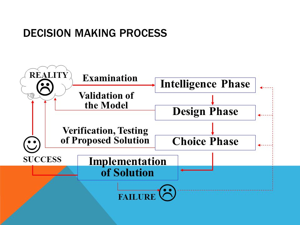 DECISION MAKING PROCESS  Intelligence Phase Design Phase Choice Phase  REALITY Implementation of Solution SUCCESS FAILURE Verification, Testing of Proposed Solution Validation of the Model Examination