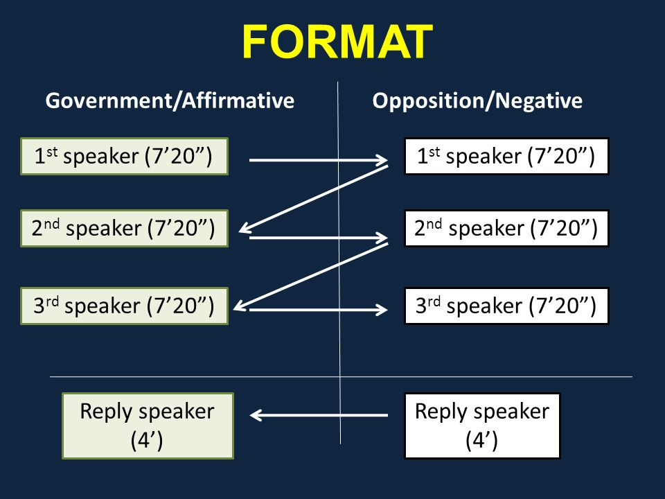 "FORMAT Government/AffirmativeOpposition/Negative 1 st speaker (7'20"") 2 nd speaker (7'20"") 3 rd speaker (7'20"") Reply speaker (4') 2 nd speaker (7'20"""