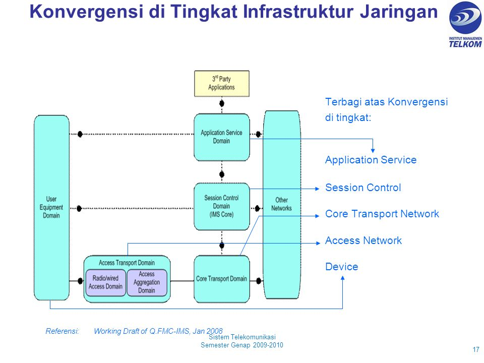 Konvergensi di Tingkat Infrastruktur Jaringan Sistem Telekomunikasi Semester Genap 2009-2010 17 Referensi: Working Draft of Q.FMC-IMS, Jan 2008 Device Access Network Core Transport Network Session Control Application Service Terbagi atas Konvergensi di tingkat: