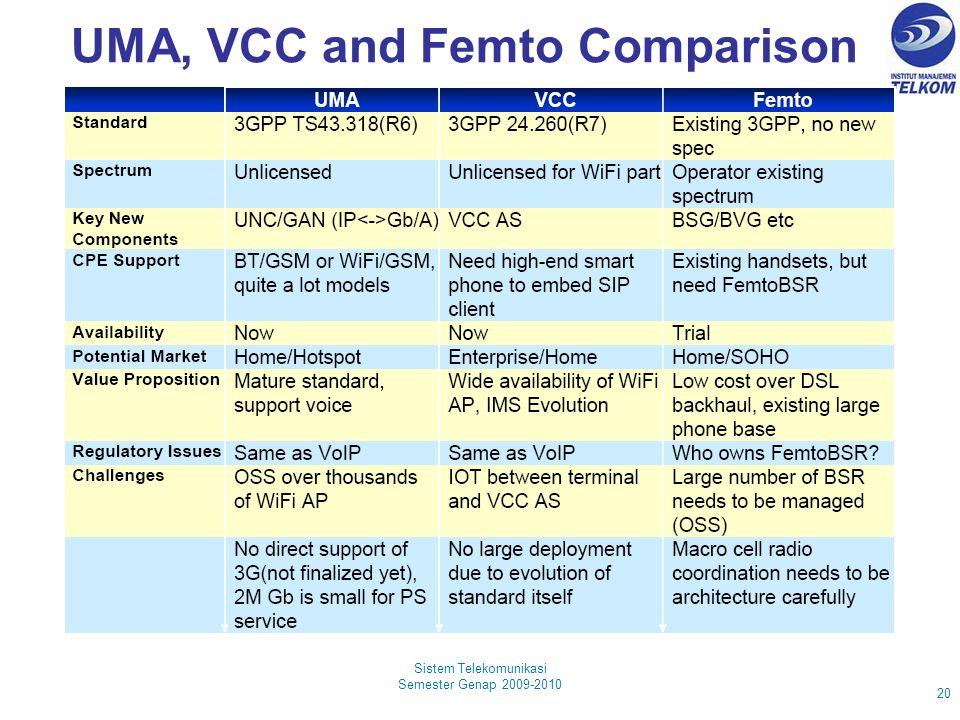 UMA, VCC and Femto Comparison Sistem Telekomunikasi Semester Genap 2009-2010 20