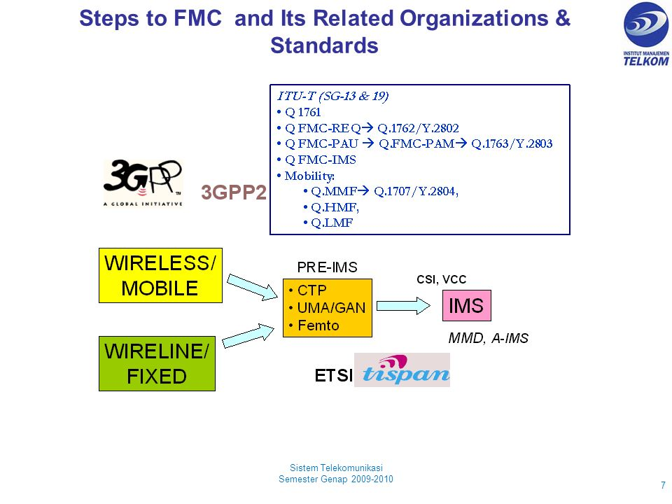 Steps to FMC and Its Related Organizations & Standards Sistem Telekomunikasi Semester Genap 2009-2010 7