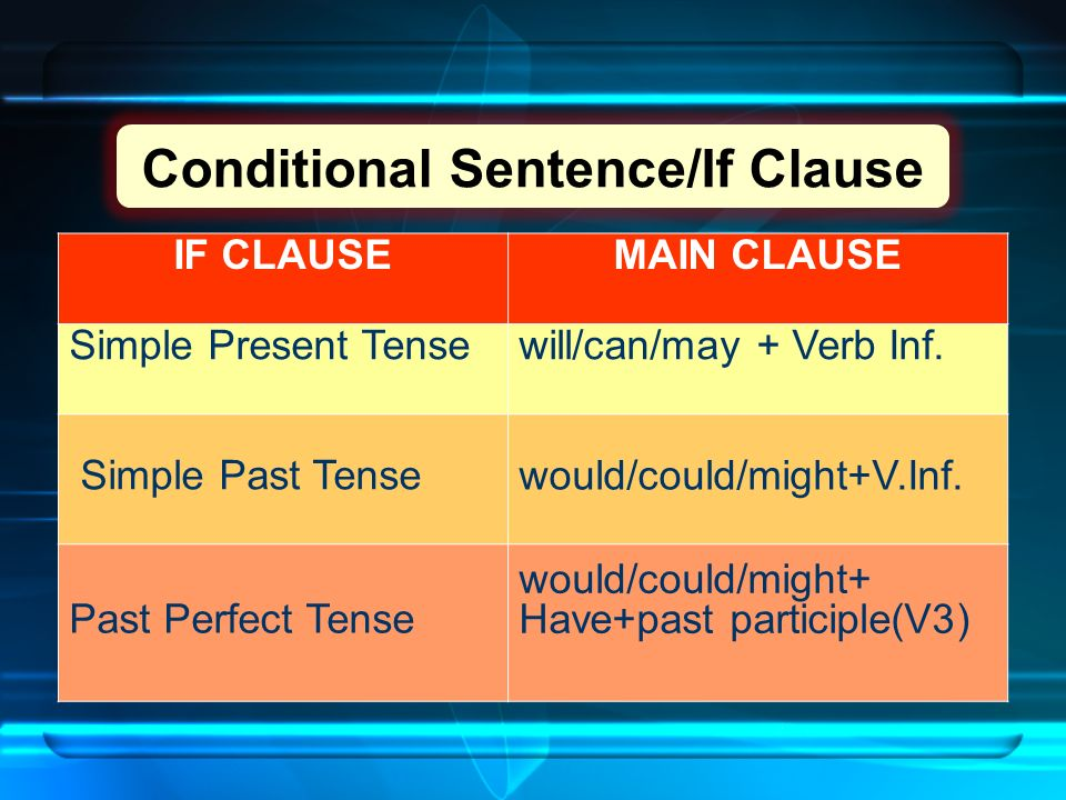 Conditional Sentence/If Clause IF CLAUSEMAIN CLAUSE Simple Present Tensewill/can/may + Verb Inf.