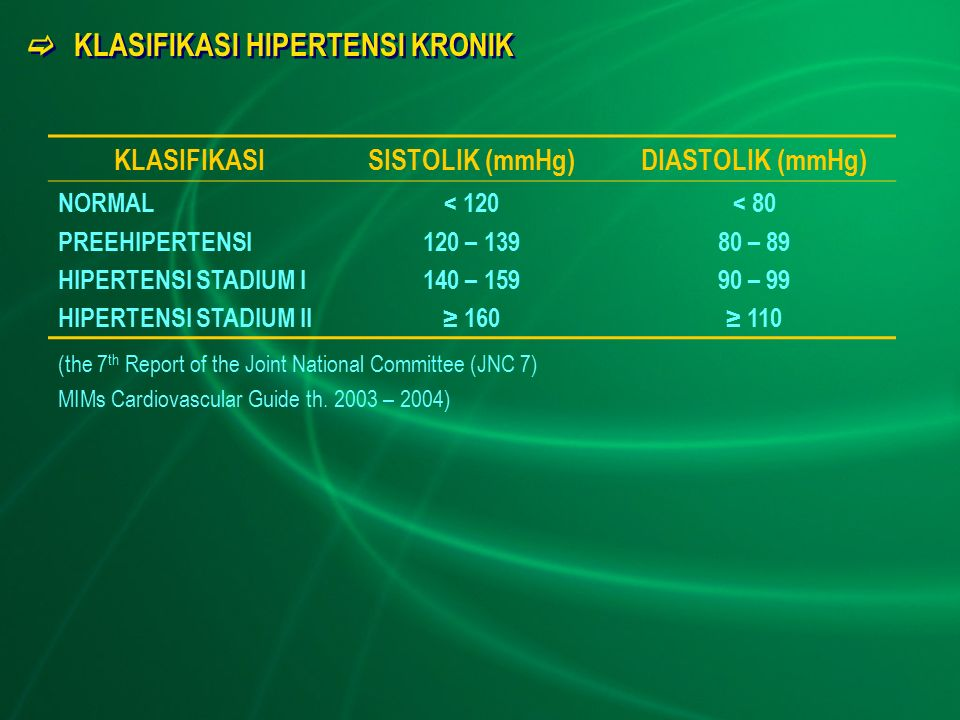  KLASIFIKASI HIPERTENSI KRONIK KLASIFIKASISISTOLIK (mmHg)DIASTOLIK (mmHg) NORMAL PREEHIPERTENSI HIPERTENSI STADIUM I HIPERTENSI STADIUM II < 120 120 – 139 140 – 159 ≥ 160 < 80 80 – 89 90 – 99 ≥ 110 (the 7 th Report of the Joint National Committee (JNC 7) MIMs Cardiovascular Guide th.