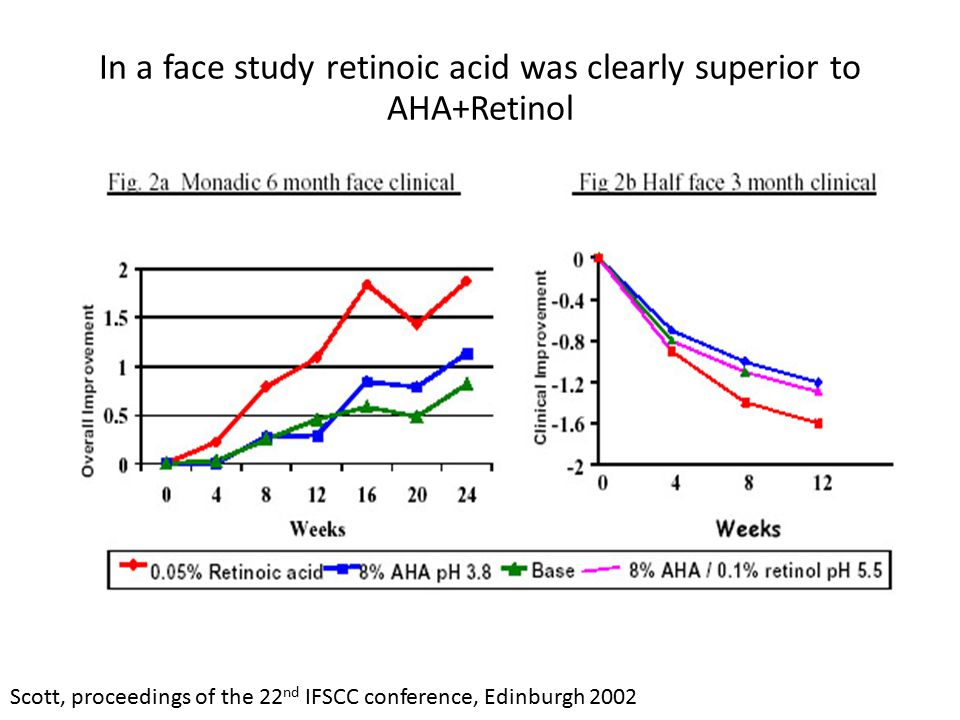 In a face study retinoic acid was clearly superior to AHA+Retinol Scott, proceedings of the 22 nd IFSCC conference, Edinburgh 2002