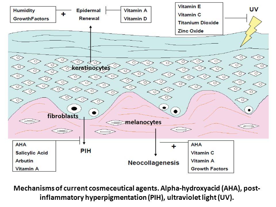 Mechanisms of current cosmeceutical agents. Alpha-hydroxyacid (AHA), post- inflammatory hyperpigmentation (PIH), ultraviolet light (UV). melanocytes k