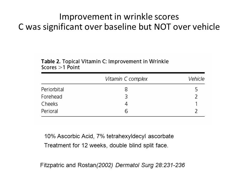 Improvement in wrinkle scores C was significant over baseline but NOT over vehicle Fitzpatric and Rostan(2002) Dermatol Surg 28:231-236 10% Ascorbic Acid, 7% tetrahexyldecyl ascorbate Treatment for 12 weeks, double blind split face.